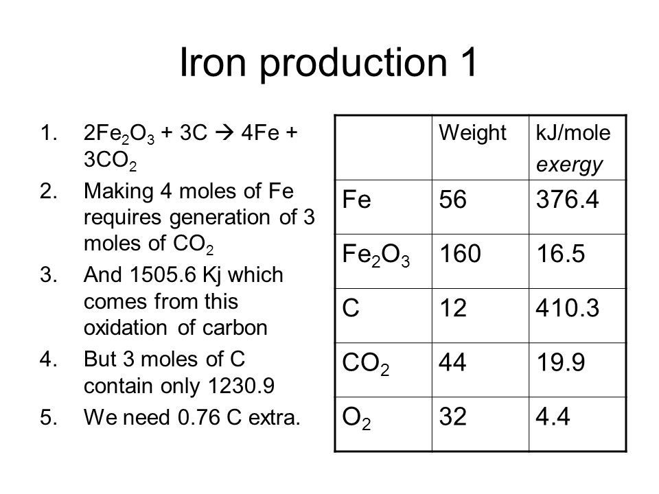 Iron production 1 1.2Fe 2 O 3 + 3C 4Fe + 3CO 2 2.Making 4 moles of Fe requires generation of 3 moles of CO 2 3.And 1505.6 Kj which comes from this oxidation of carbon 4.But 3 moles of C contain only 1230.9 5.We need 0.76 C extra.