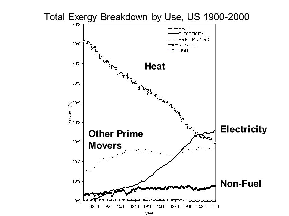 Total Exergy Breakdown by Use, US 1900-2000 Heat Other Prime Movers Electricity Non-Fuel