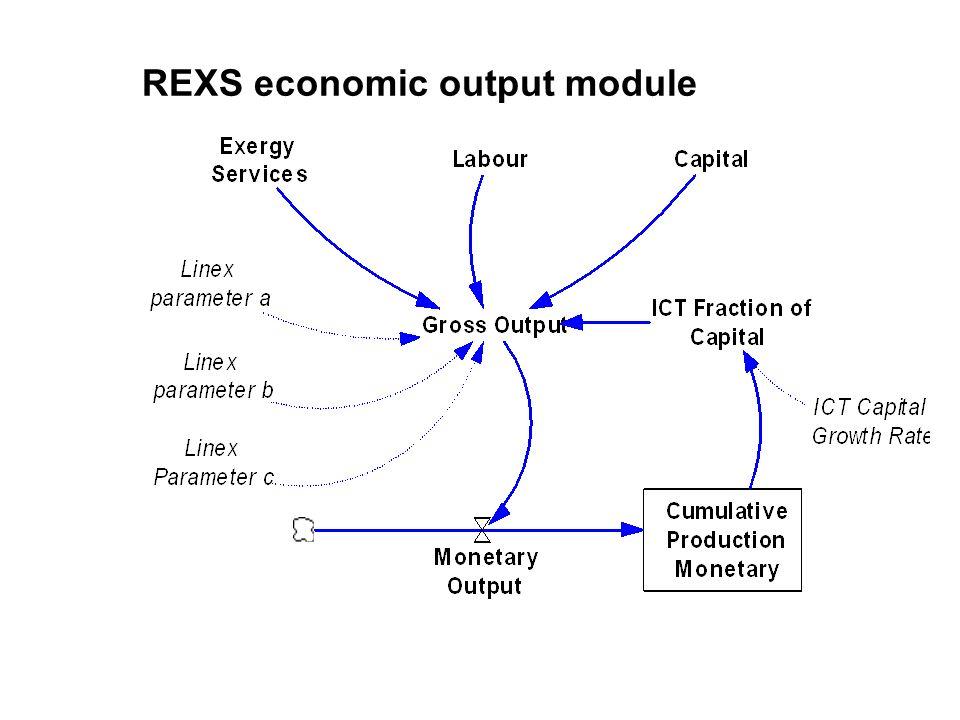 REXS economic output module