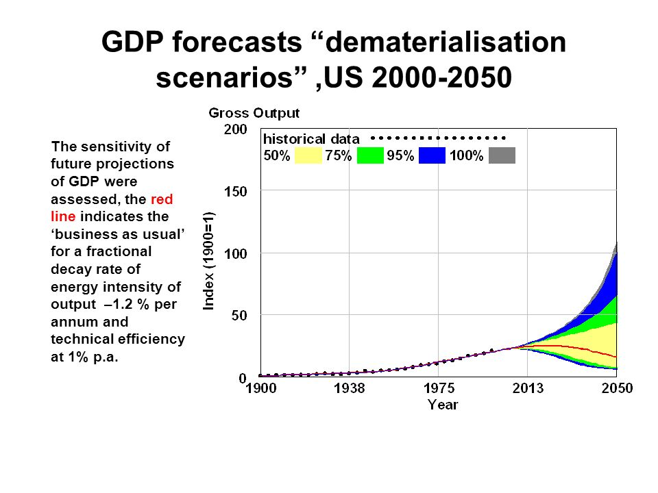 GDP forecasts dematerialisation scenarios,US 2000-2050 The sensitivity of future projections of GDP were assessed, the red line indicates the business