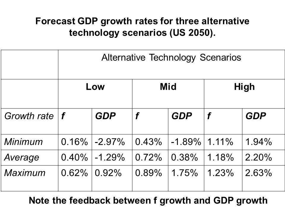 Forecast GDP growth rates for three alternative technology scenarios (US 2050). Alternative Technology Scenarios LowMidHigh Growth ratefGDPf f Minimum
