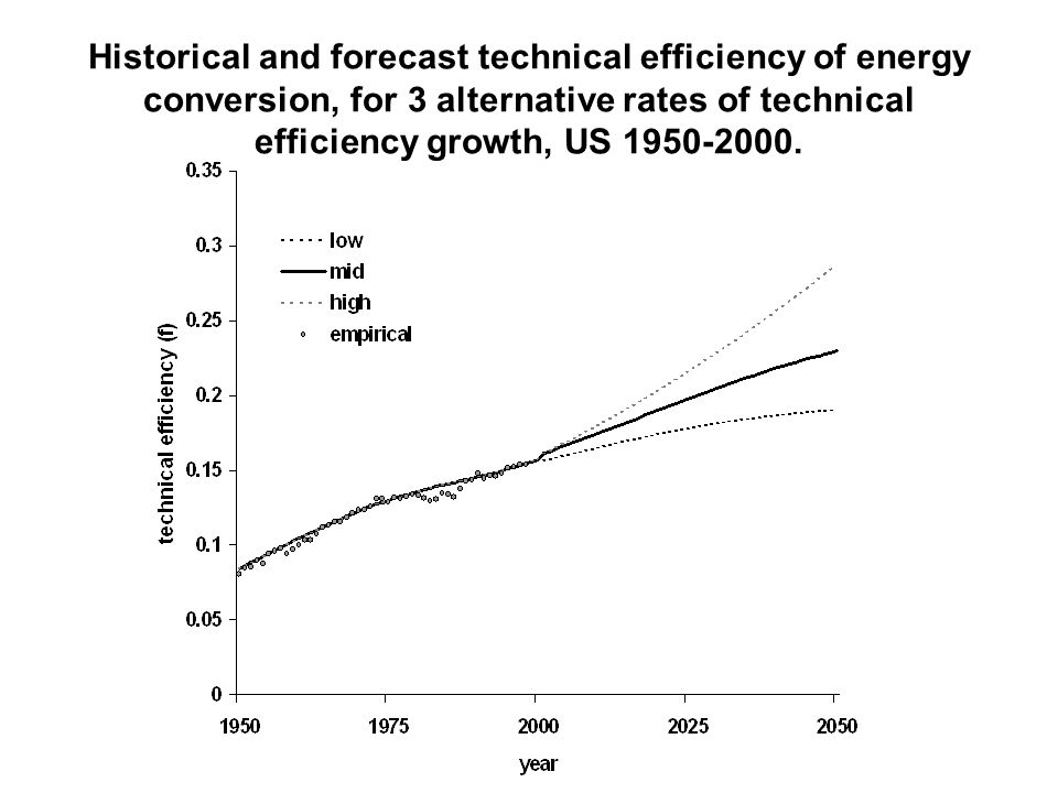 Historical and forecast technical efficiency of energy conversion, for 3 alternative rates of technical efficiency growth, US 1950-2000.