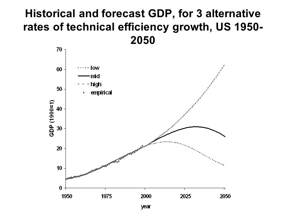 Historical and forecast GDP, for 3 alternative rates of technical efficiency growth, US 1950- 2050