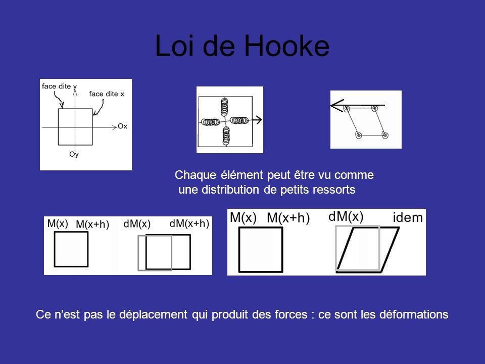 Loi de Hooke Chaque élément peut être vu comme une distribution de petits ressorts Ce nest pas le déplacement qui produit des forces : ce sont les déf