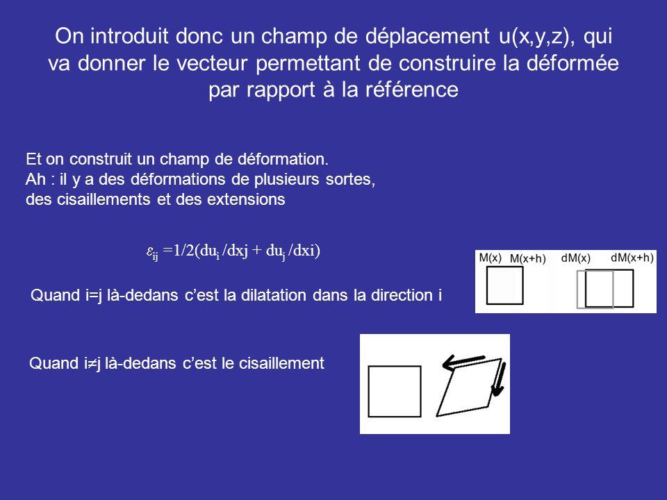 On introduit donc un champ de déplacement u(x,y,z), qui va donner le vecteur permettant de construire la déformée par rapport à la référence Et on con