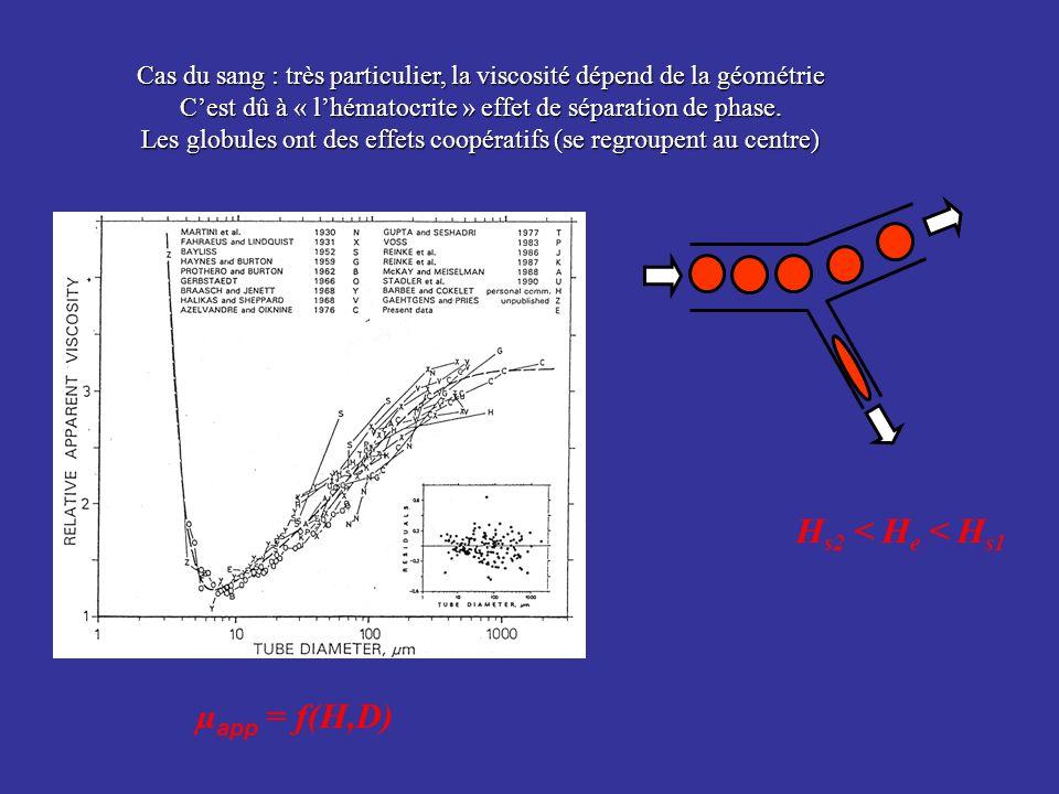 Cas du sang : très particulier, la viscosité dépend de la géométrie Cest dû à « lhématocrite » effet de séparation de phase. Les globules ont des effe