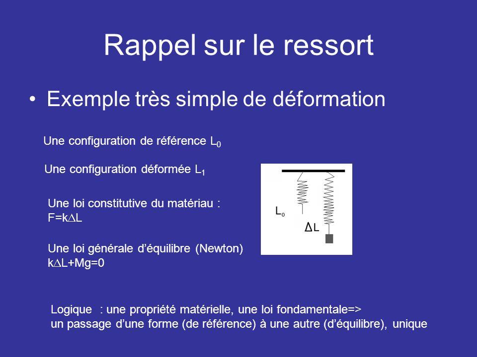 Rappel sur le ressort Exemple très simple de déformation Une configuration de référence L 0 Une configuration déformée L 1 Une loi constitutive du mat
