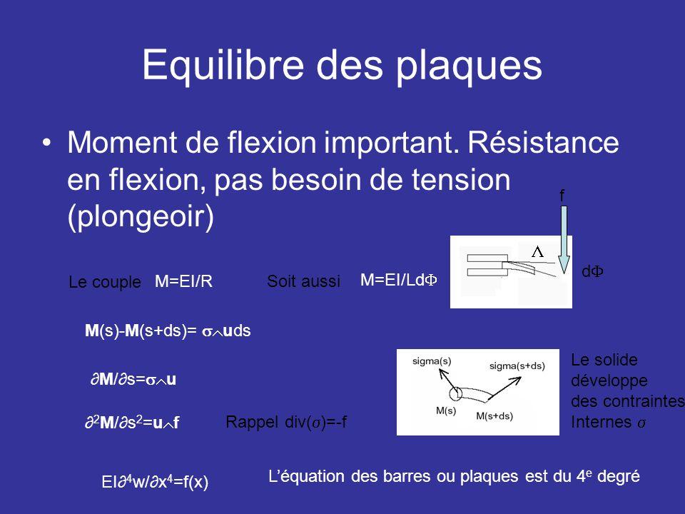 Equilibre des plaques Moment de flexion important. Résistance en flexion, pas besoin de tension (plongeoir) M=EI/R M=EI/Ld M(s)-M(s+ds)= uds M/s= u 2