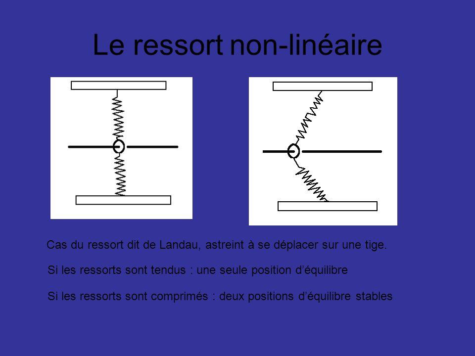 Le ressort non-linéaire Cas du ressort dit de Landau, astreint à se déplacer sur une tige. Si les ressorts sont tendus : une seule position déquilibre