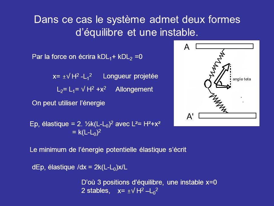 Dans ce cas le système admet deux formes déquilibre et une instable. Par la force on écrira kDL 1 + kDL 2 =0 x= H 2 -L 1 2 Longueur projetée On peut u