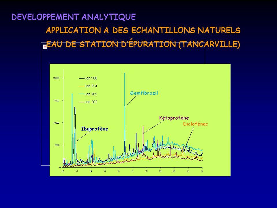 DEVELOPPEMENT ANALYTIQUE APPLICATION A DES ECHANTILLONS NATURELS EAU DE STATION DÉPURATION (TANCARVILLE)