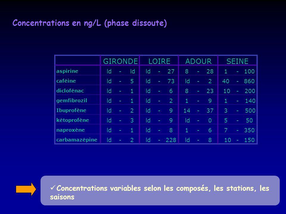 Concentrations variables selon les composés, les stations, les saisons Concentrations en ng/L (phase dissoute) aspirine ld- -278-281-100 caféine ld-5
