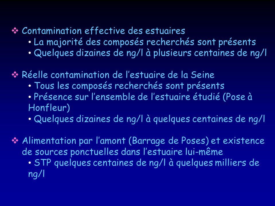 Contamination effective des estuaires La majorité des composés recherchés sont présents Quelques dizaines de ng/l à plusieurs centaines de ng/l Réelle