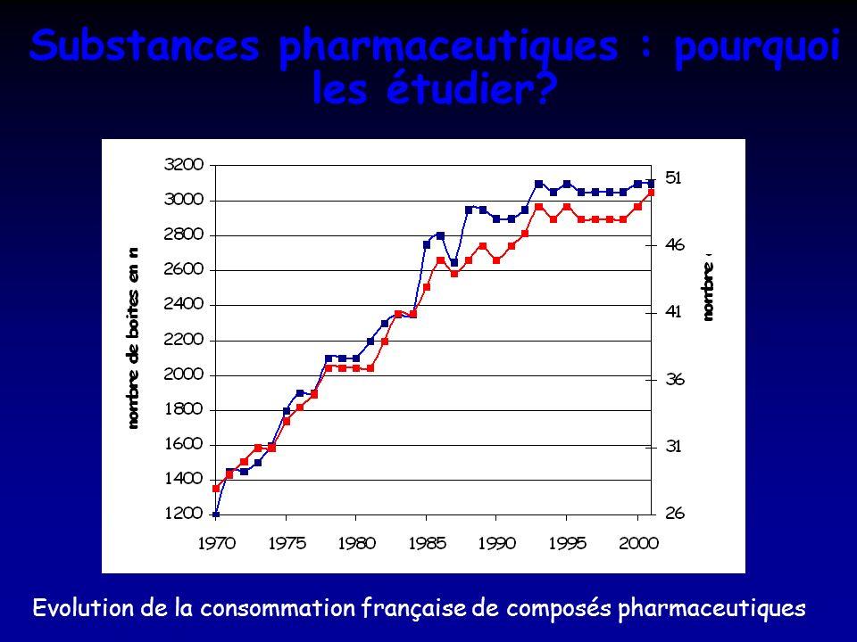 Substances pharmaceutiques : pourquoi les étudier? Evolution de la consommation française de composés pharmaceutiques