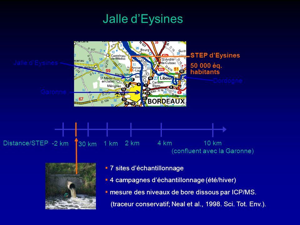 Jalle dEysines Dordogne Garonne Jalle dEysines STEP dEysines 50 000 éq. habitants -2 km 30 km 1 km 2 km 4 km 10 km (confluent avec la Garonne) Distanc