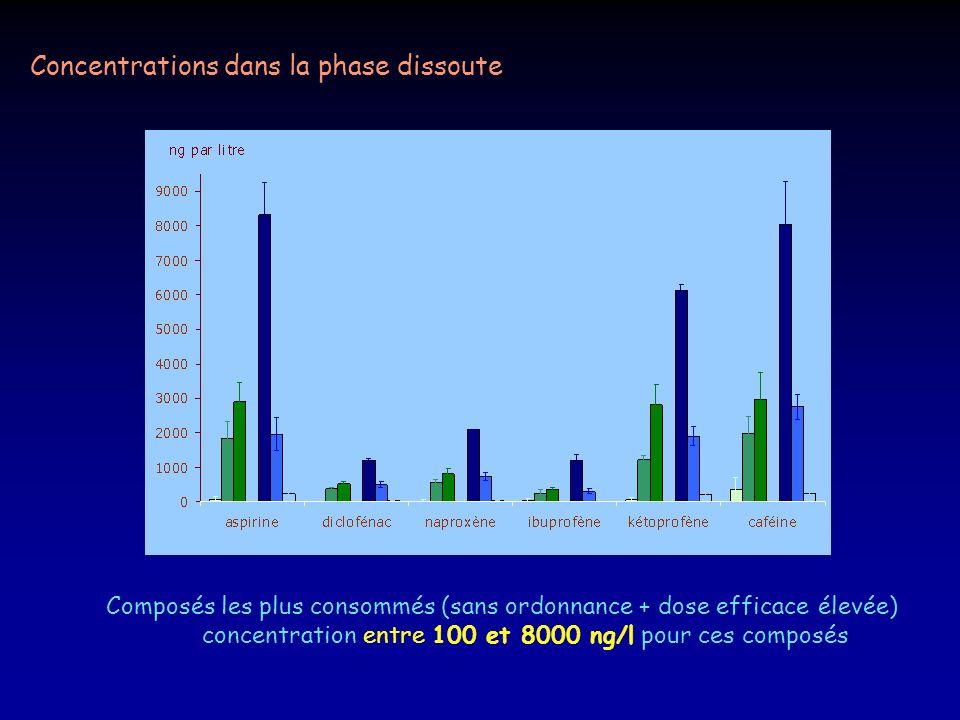 Concentrations dans la phase dissoute Composés les plus consommés (sans ordonnance + dose efficace élevée) concentration entre 100 et 8000 ng/l pour c
