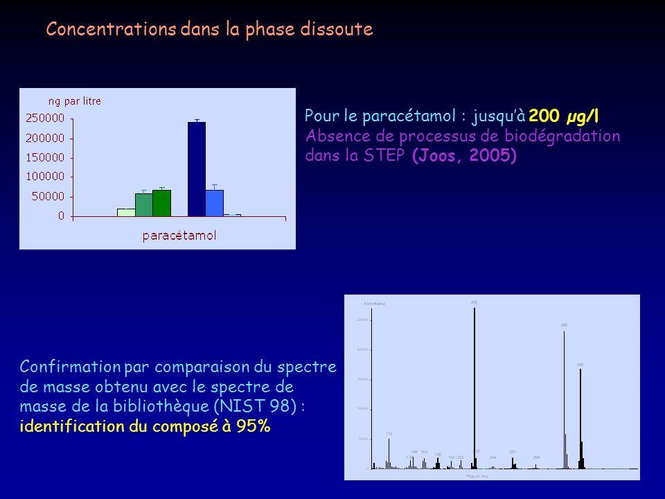 Concentrations dans la phase dissoute Pour le paracétamol : jusquà 200 µg/l Absence de processus de biodégradation dans la STEP (Joos, 2005) Confirmat