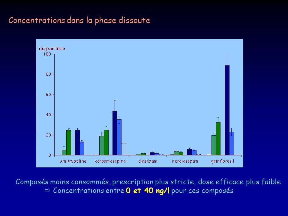 Concentrations dans la phase dissoute Composés moins consommés, prescription plus stricte, dose efficace plus faible Concentrations entre 0 et 40 ng/l