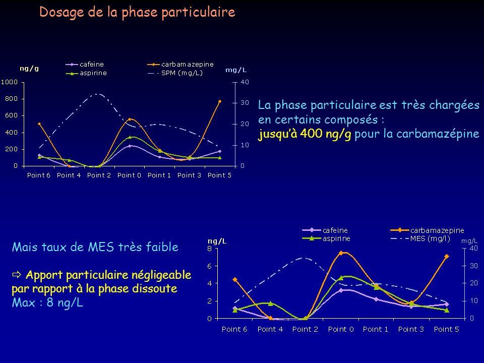 Dosage de la phase particulaire Mais taux de MES très faible Apport particulaire négligeable par rapport à la phase dissoute Max : 8 ng/L La phase par