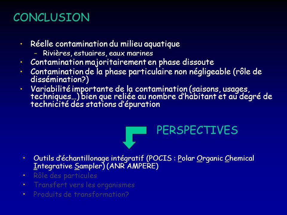 CONCLUSION Réelle contamination du milieu aquatique –Rivières, estuaires, eaux marines Contamination majoritairement en phase dissoute Contamination d