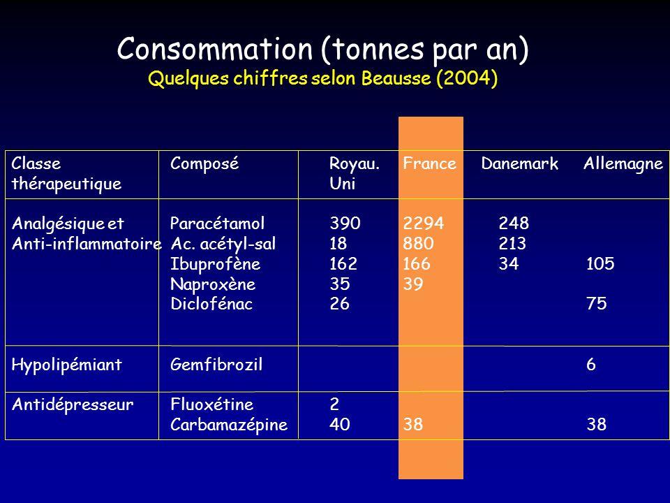 Consommation (tonnes par an) Quelques chiffres selon Beausse (2004) Classe Composé Royau. France Danemark Allemagne thérapeutiqueUni Analgésique et Pa