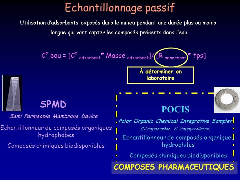 Echantillonnage passif SPMD Semi Permeable Membrane Device Echantillonneur de composés organiques hydrophobes Composés chimiques biodisponibles Utilis