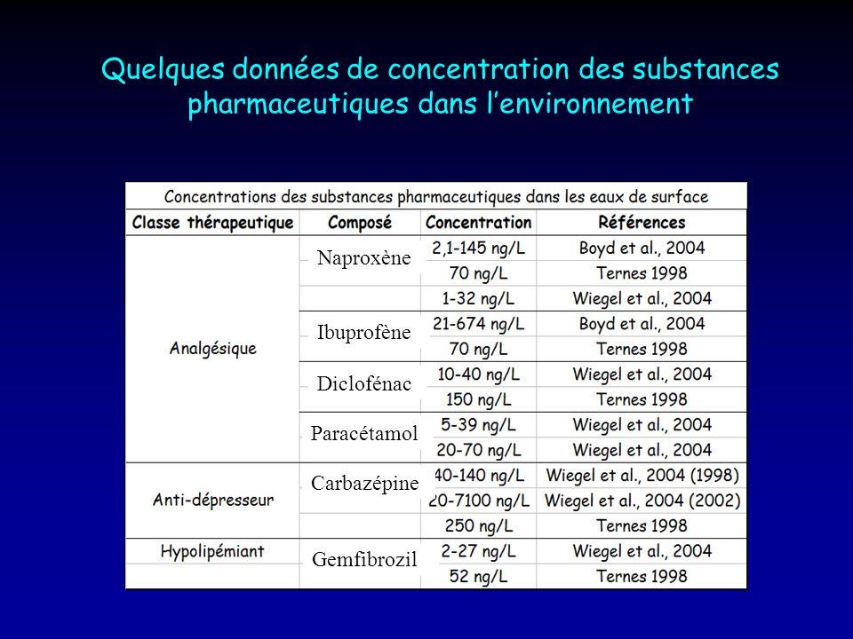 Quelques données de concentration des substances pharmaceutiques dans lenvironnement Naproxène Diclofénac Paracétamol Gemfibrozil Carbazépine Ibuprofè
