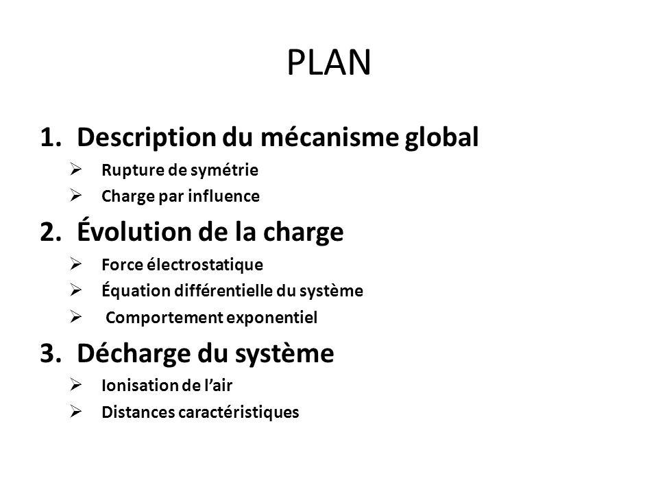 PLAN 1.Description du mécanisme global Rupture de symétrie Charge par influence 2.Évolution de la charge Force électrostatique Équation différentielle