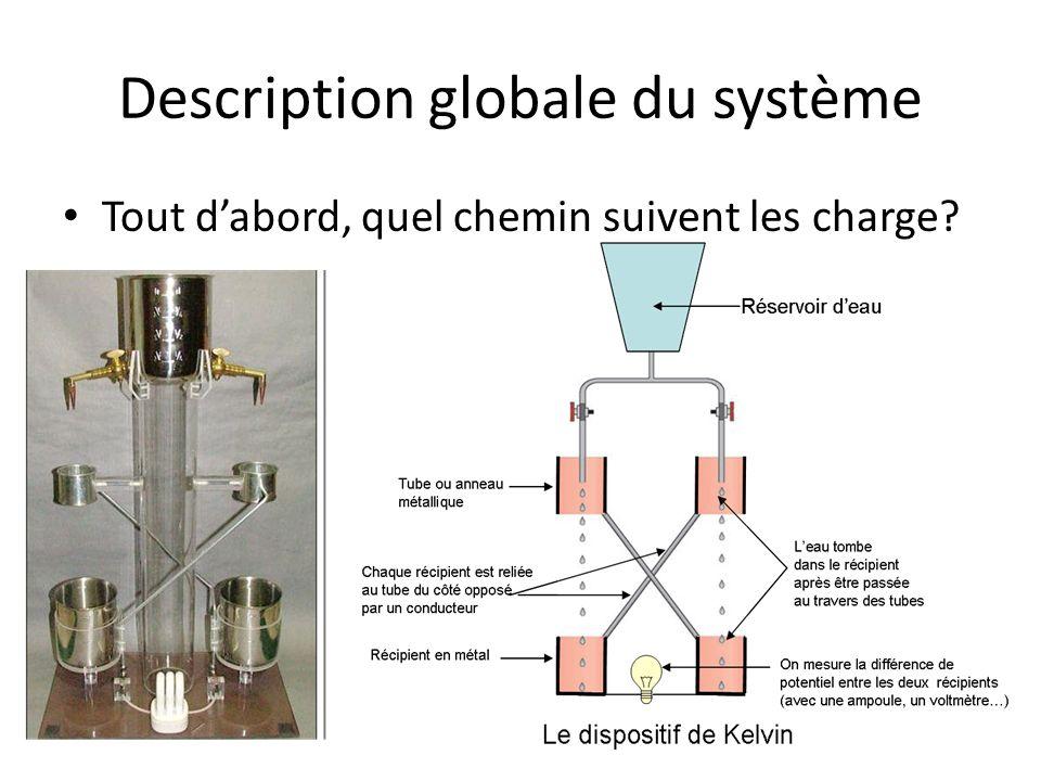 Description globale du système Tout dabord, quel chemin suivent les charge?