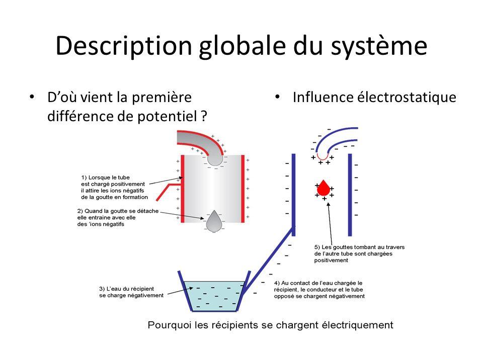 Description globale du système Doù vient la première différence de potentiel ? Influence électrostatique