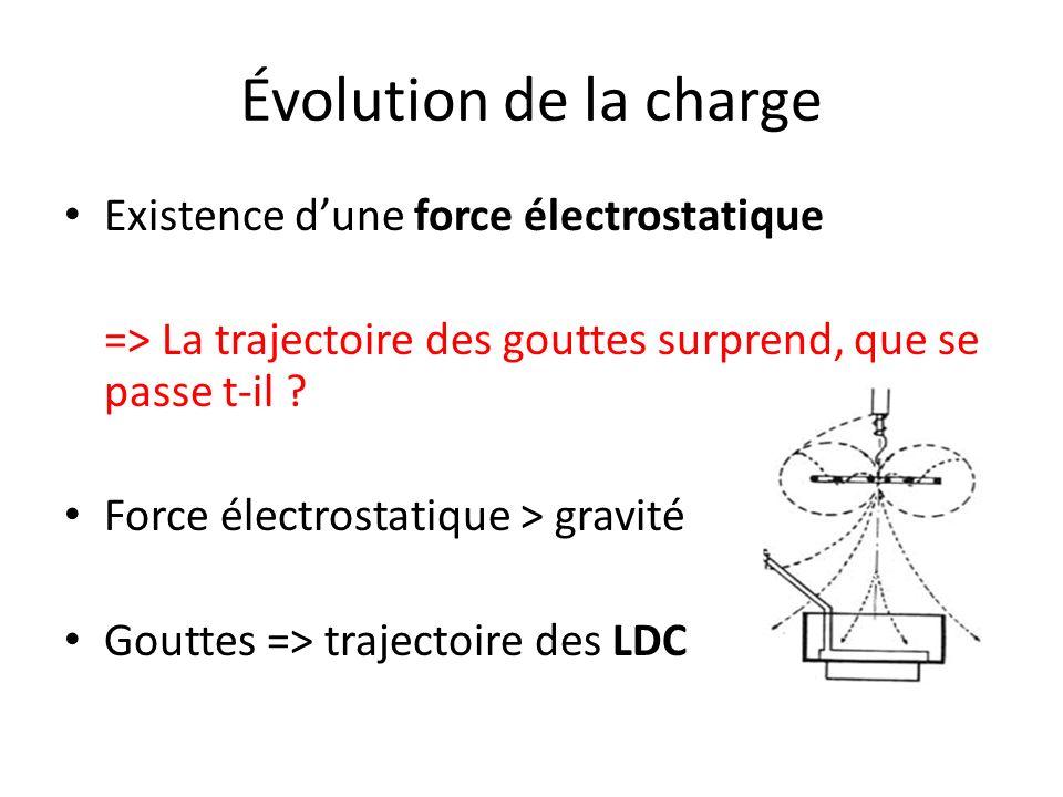 Évolution de la charge Existence dune force électrostatique => La trajectoire des gouttes surprend, que se passe t-il ? Force électrostatique > gravit