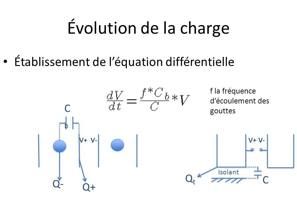 Évolution de la charge Établissement de léquation différentielle Q- Q+ Isolant QtQt C CbCb V+ V- f la fréquence découlement des gouttes