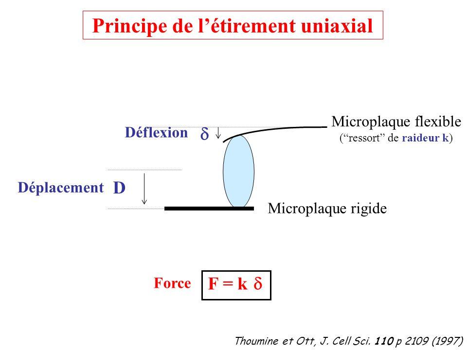 D Déplacement Déflexion Thoumine et Ott, J. Cell Sci. 110 p 2109 (1997) F = k Force Microplaque flexible (ressort de raideur k) Microplaque rigide Pri