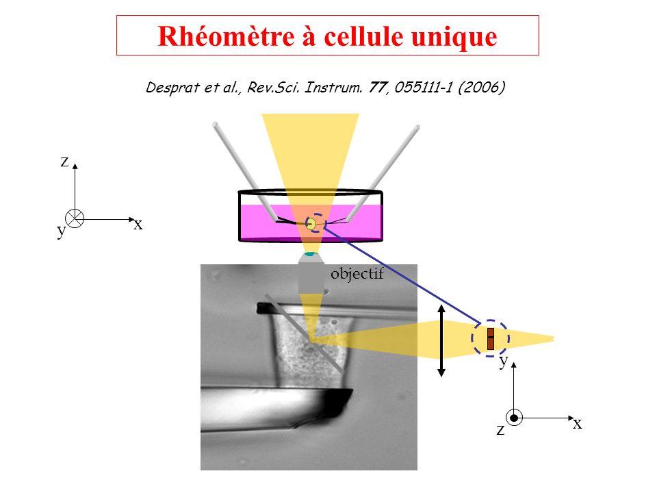x z y x y z objectif Desprat et al., Rev.Sci. Instrum. 77, 055111-1 (2006) Rhéomètre à cellule unique