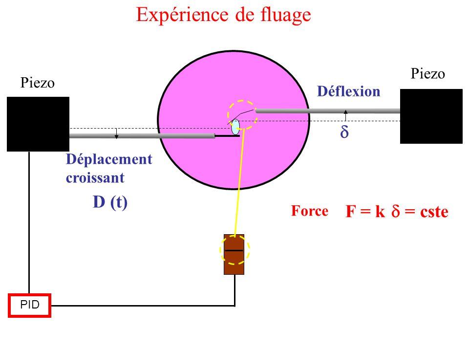 Piezo PID Déflexion D (t) Déplacement croissant F = k = cste Force Expérience de fluage