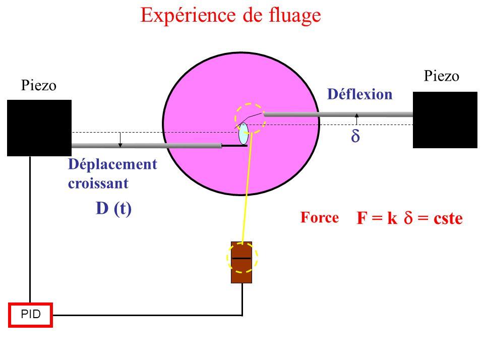 Piezo PID D (t) Force F = k = cste Déplacement croissant Déflexion Expérience de fluage