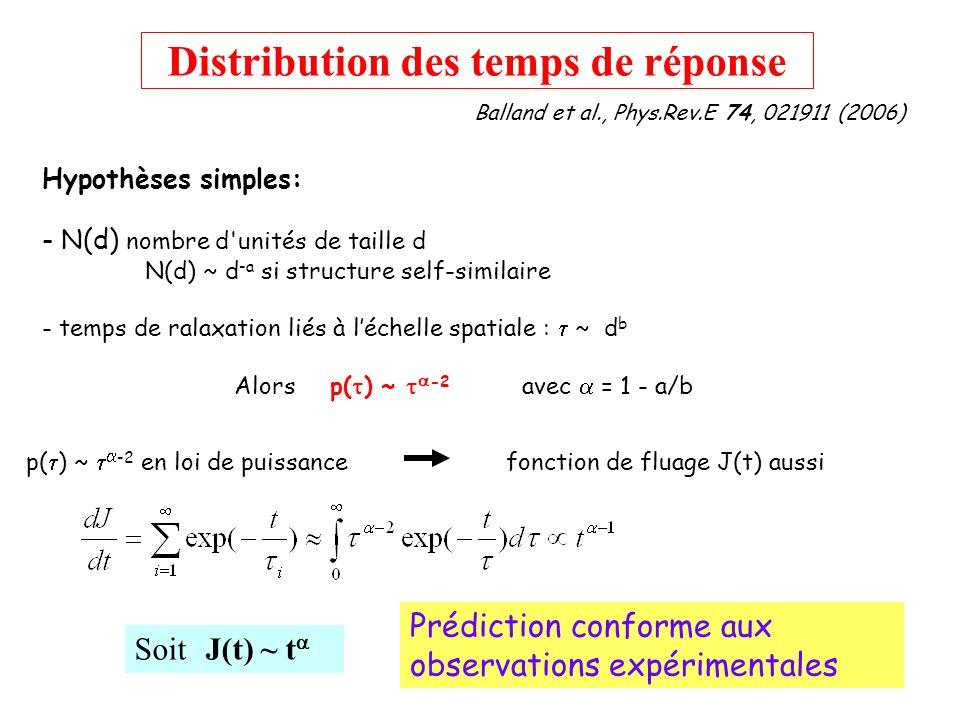Distribution des temps de réponse p( ) ~ -2 en loi de puissancefonction de fluage J(t) aussi Prédiction conforme aux observations expérimentales Hypot
