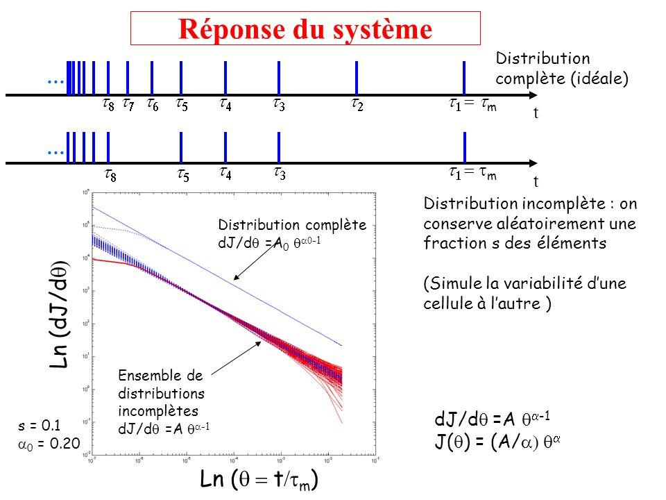 … t m … t m Réponse du système Distribution complète (idéale) Distribution incomplète : on conserve aléatoirement une fraction s des éléments (Simule