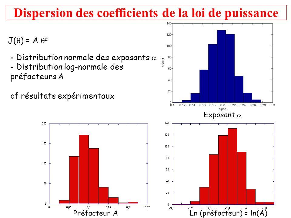 Dispersion des coefficients de la loi de puissance J( ) = A Exposant Préfacteur ALn (préfacteur) = ln(A) - Distribution normale des exposants - Distri