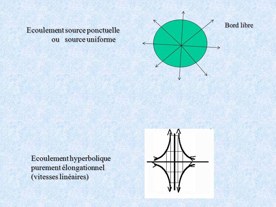 Ecoulement source ponctuelle ou source uniforme ou source uniforme Bord libre Ecoulement hyperbolique purement élongationnel (vitesses linéaires)