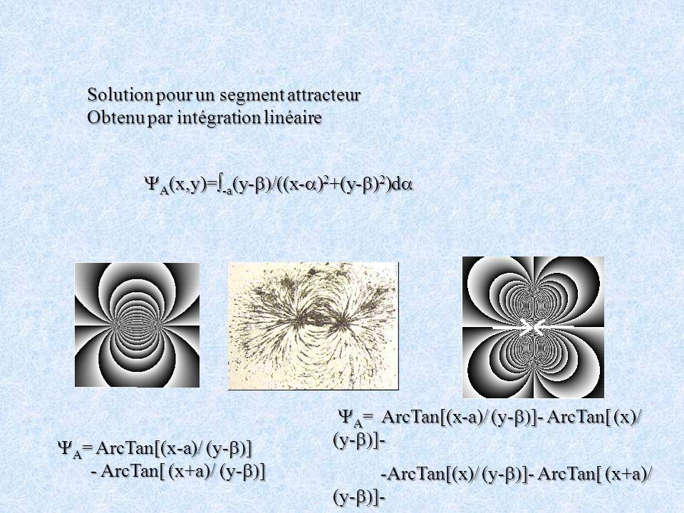 Solution pour un segment attracteur Obtenu par intégration linéaire A (x,y)= -a (y- /((x- ) 2 +(y- ) 2 )d A (x,y)= -a (y- /((x- ) 2 +(y- ) 2 )d A = Ar
