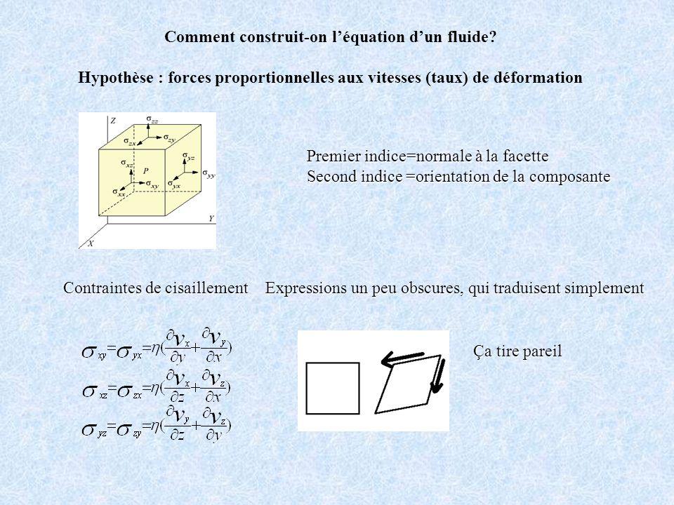 Comment construit-on léquation dun fluide? Hypothèse : forces proportionnelles aux vitesses (taux) de déformation Premier indice=normale à la facette