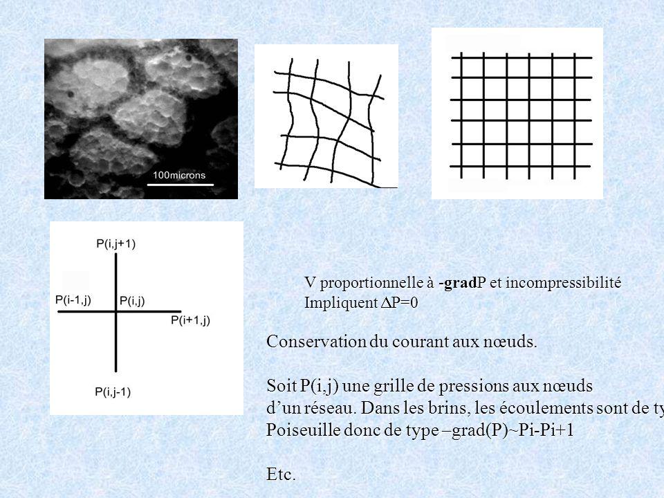 V proportionnelle à -gradP et incompressibilité Impliquent P=0 Conservation du courant aux nœuds. Soit P(i,j) une grille de pressions aux nœuds dun ré