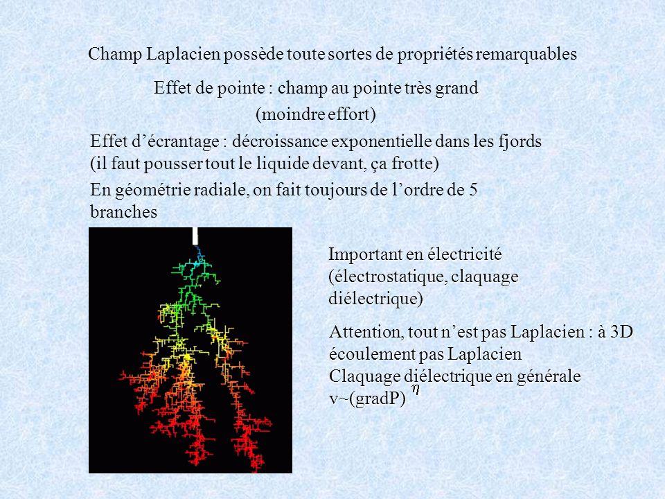 Champ Laplacien possède toute sortes de propriétés remarquables Effet de pointe : champ au pointe très grand (moindre effort) Effet décrantage : décro