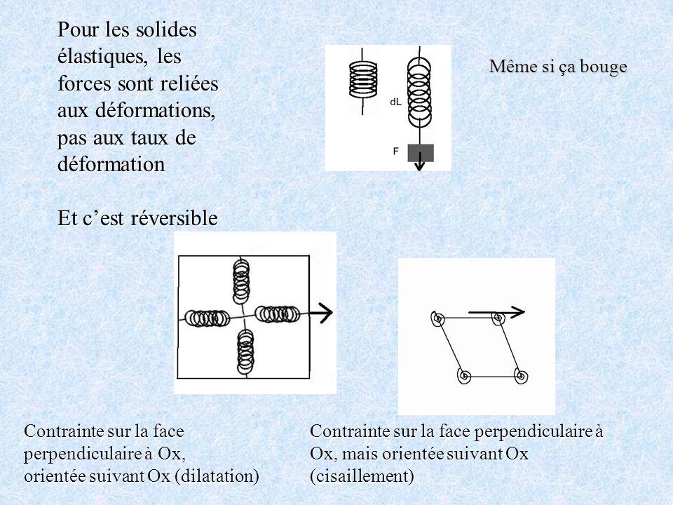 Pour les solides élastiques, les forces sont reliées aux déformations, pas aux taux de déformation Et cest réversible Contrainte sur la face perpendic