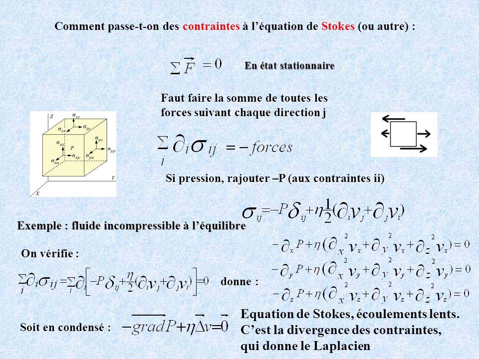 Comment passe-t-on des contraintes à léquation de Stokes (ou autre) : Faut faire la somme de toutes les forces suivant chaque direction j Si pression,