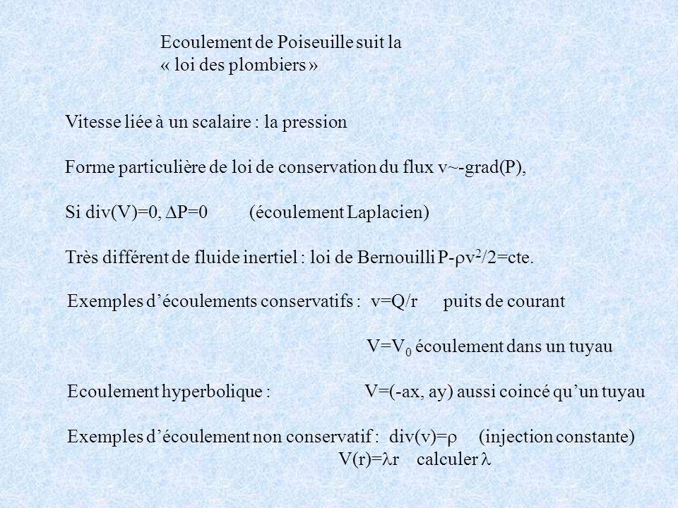 Ecoulement de Poiseuille suit la « loi des plombiers » Vitesse liée à un scalaire : la pression Forme particulière de loi de conservation du flux v~-g