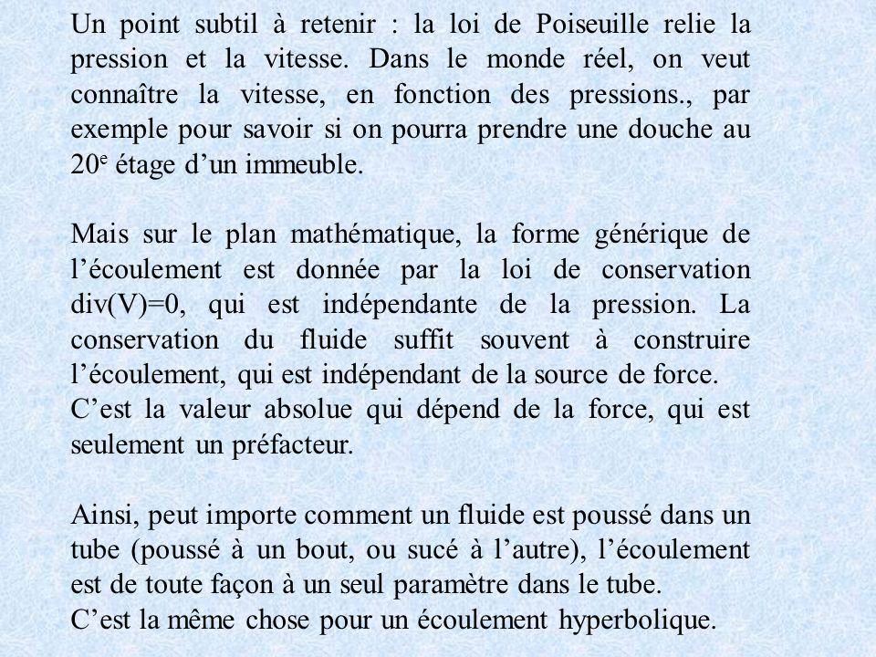 ij =-P ij +(2E/3) ij, ij =-P ij +(2E/3) ij, ij =1/2(du i /dxj + du j /dxi) Hypothèse du solide coincé entre deux plaques xx = du x /dx xz = 1/2du x /dz zz =0 Equilibre Equilibre i ij =0 -d x P+(2E/3)d 2 u x /dx 2 -d z P+(E/3)d 2 u x /dz 2 =0 d x P+(E/3)d 2 u x /dz 2 =0 u x (z)=-(3/2E)(h/2-z) (h/2+z)grad x P(x) U(x,y,z)=U(x,y).(h/2-z) (h/2+z).4/h 2 U(x,y)=- (h 2 /E8)gradP Pour un solide incompressible : Relation analogue, « identique » à celle des fluides incompressibles ij est le tenseur des déformations, construit à partir des déplacements ij est le tenseur des déformations, construit à partir des déplacements implique Solution : Cest comme Poiseuille On néglige les variations en z Ça donne du Poiseuille solide