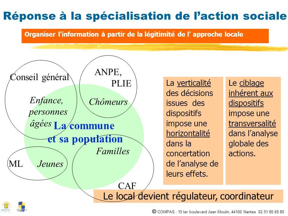 COMPAS : 15 ter boulevard Jean Moulin, 44100 Nantes 02.51.80.69.80 Réponse à la spécialisation de laction sociale La verticalité des décisions issues