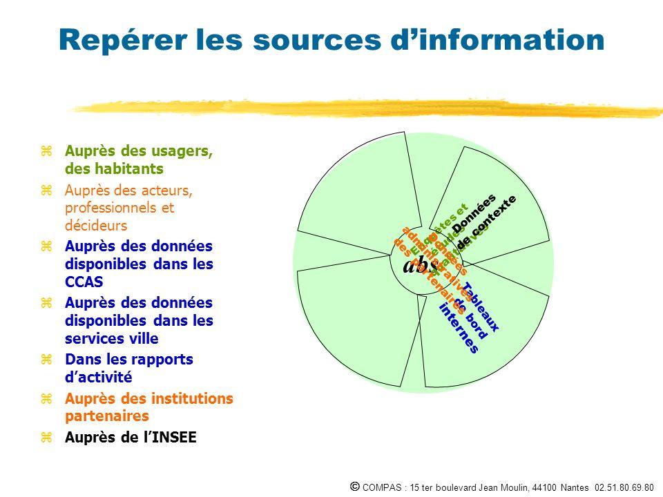 COMPAS : 15 ter boulevard Jean Moulin, 44100 Nantes 02.51.80.69.80 Repérer les sources dinformation abs zAuprès des usagers, des habitants zAuprès des